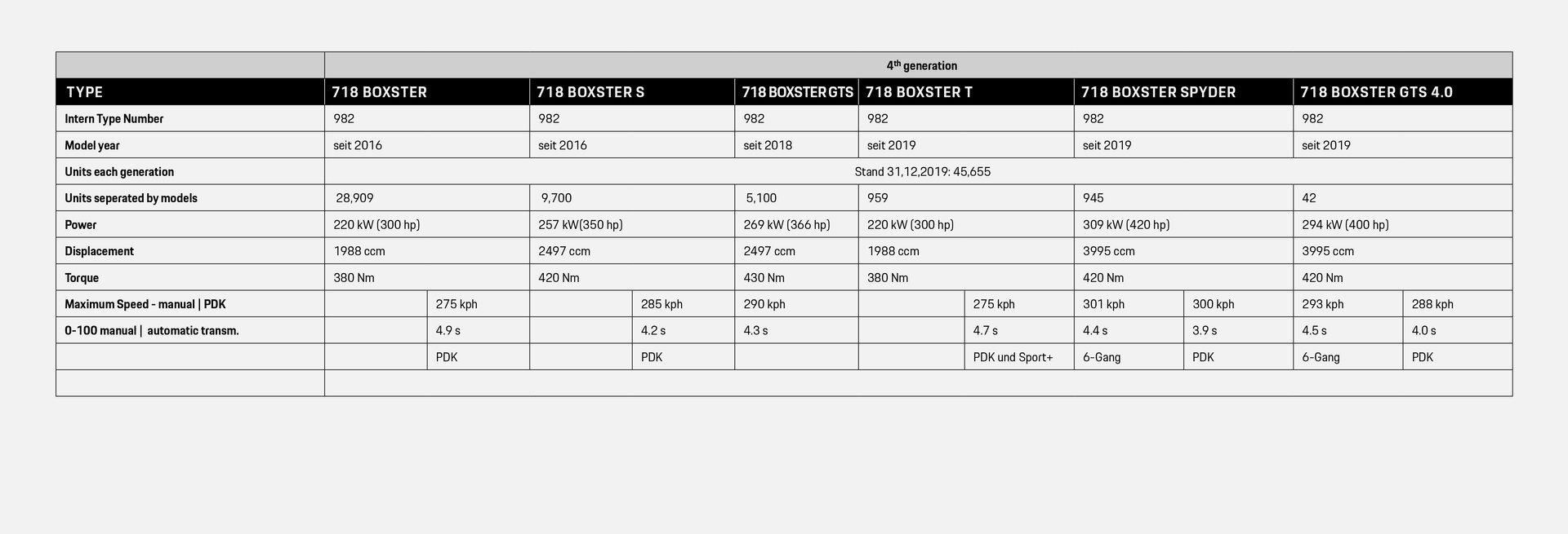 Boxster_Generationen_Tabelle_einzeln_EN_